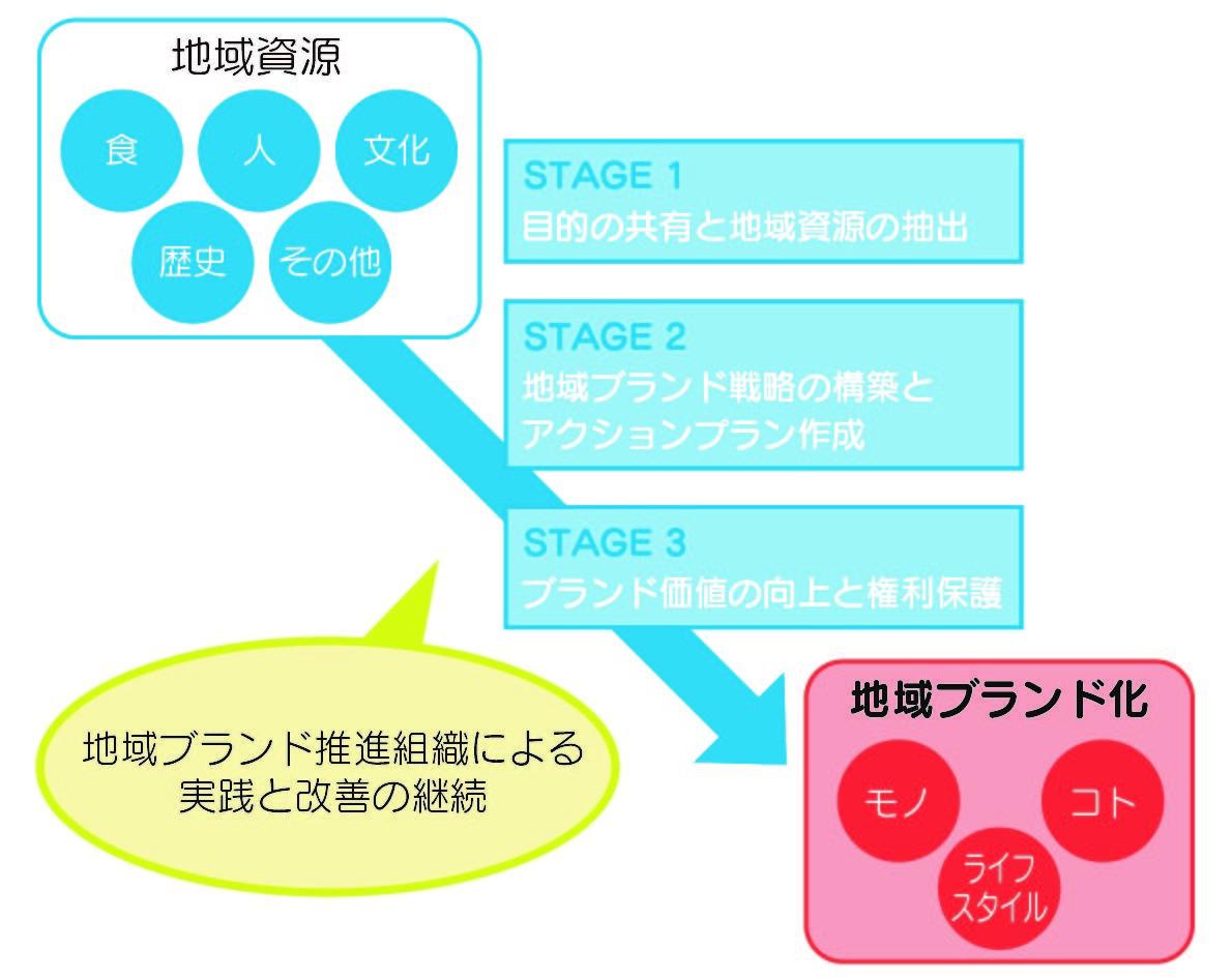 ブランド化のイメージ図.jpg