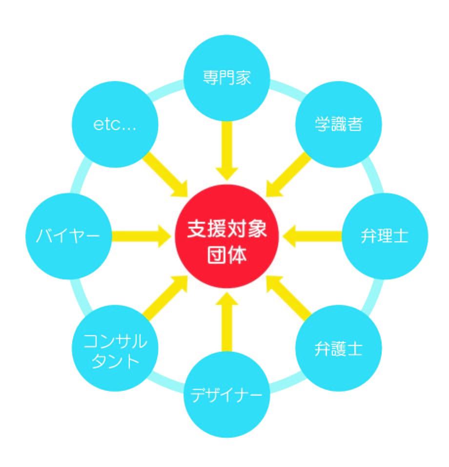 支援体制図.jpg